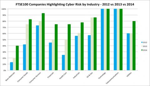 chart3-uk-security-awareness-v2