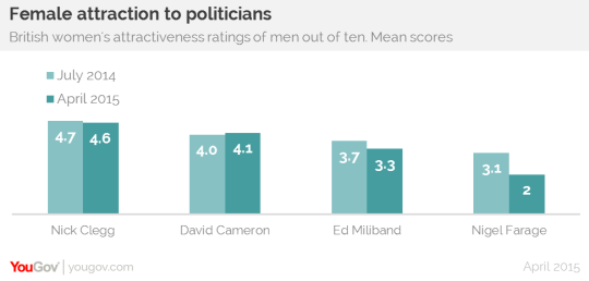 yougov-attractiveness