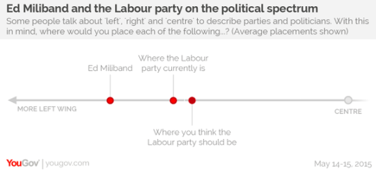 labour too left wing