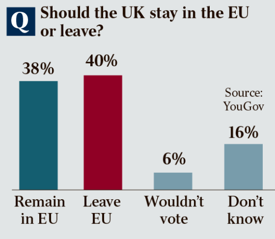 timse yougov poll