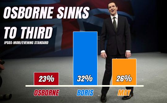 Osborne Crisis Poll