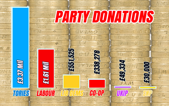 party donations