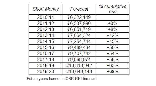 short-money-forecast