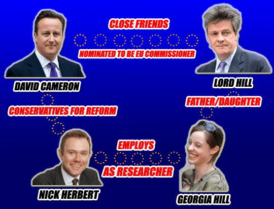 Cronyism Flow Chart