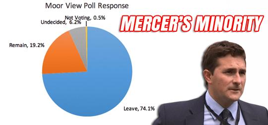 MERCER poll
