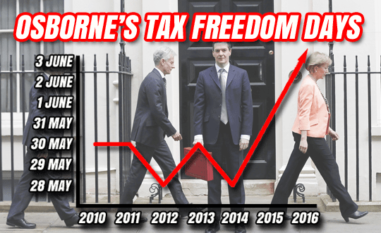 osborne tax freedom day