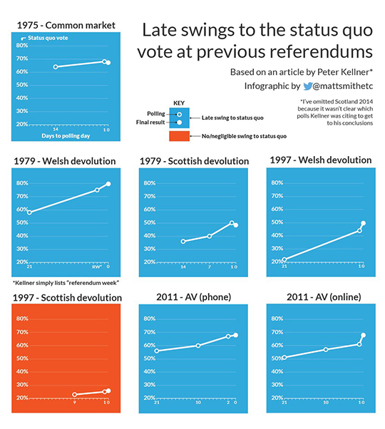 referendum-swings