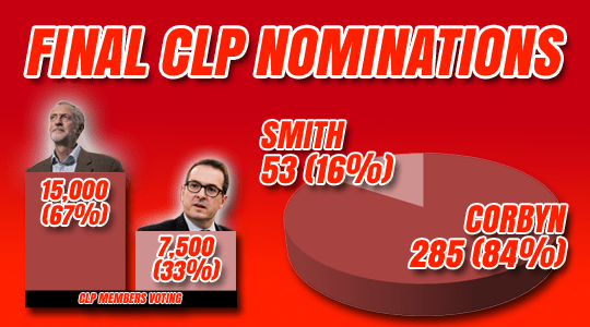 CLP NOMINATIONS