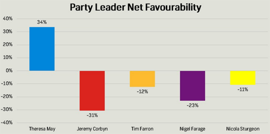 favourability-survation