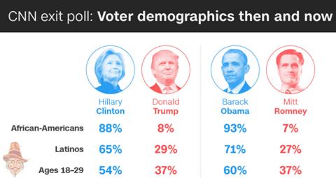 cnn-exit-poll-4