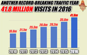 Guido's Record 2016 Traffic