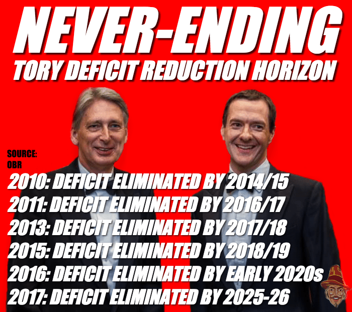 Never Ending Tory Deficit Reduction Horizon
