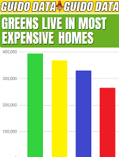Greens Live in Most Expensive Homes