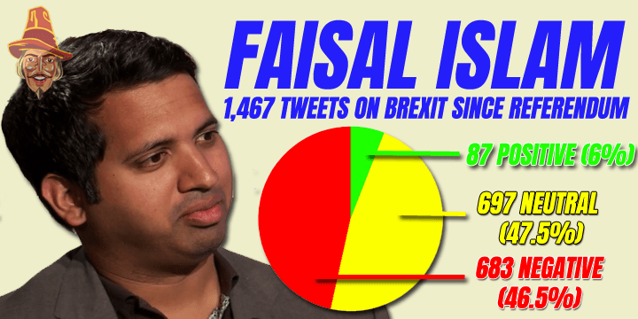Faisal's 683 Negative Tweets Since Referendum
