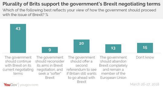Britain Still Backs Brexit 52% to 48%