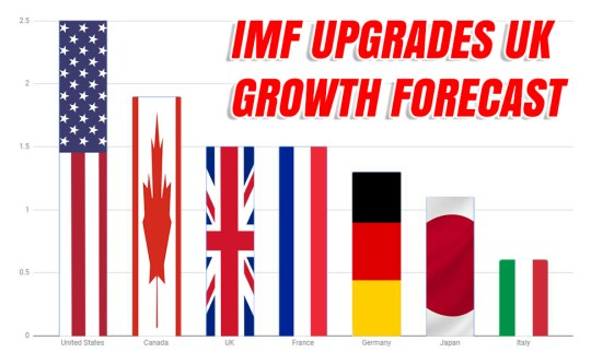 IMF: UK Will Be Fastest Growing European G7 Country After Brexit