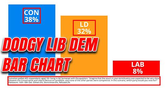 Dodgy-lib-dem-bar-chart.png?w=540&ssl=1