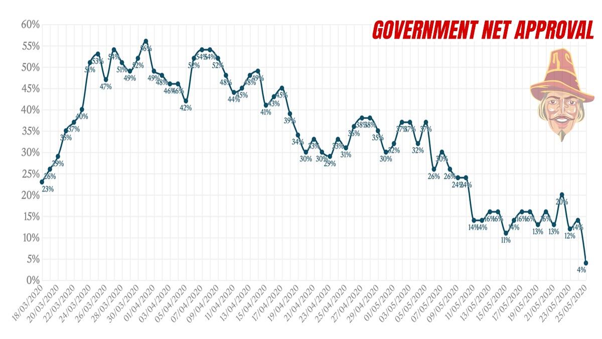 Boris Net Approval Goes Negative, Government Approval Drops 16 Points