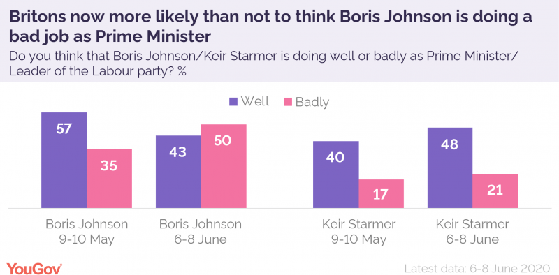 Starmer Increases Personal Lead Versus Boris, Majority Still Think Labour Not Ready for Government