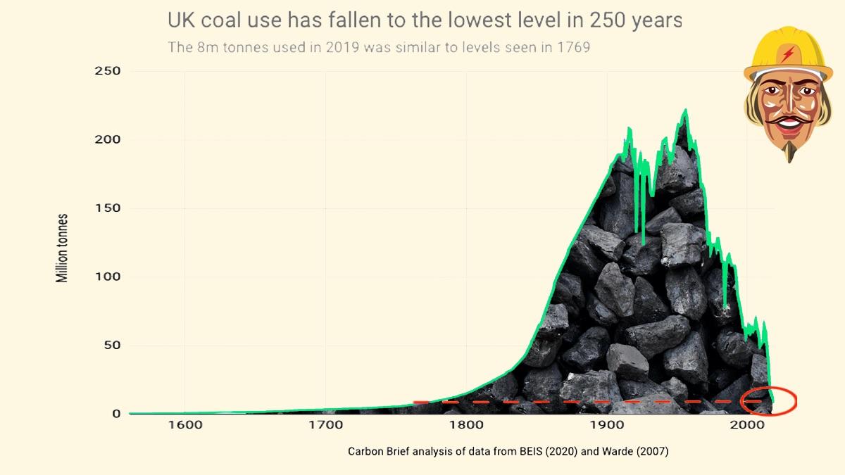 UK Coal Usage Falls to 250 Year Low