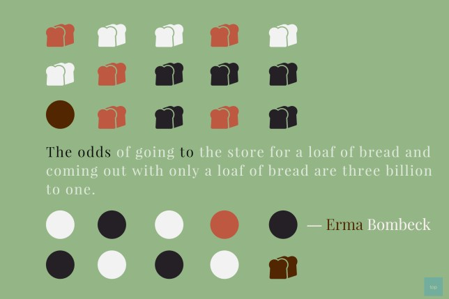 The odds of going to the store for a loaf of bread and coming out with only a loaf of bread are three billion to one. -Emma Bombeck