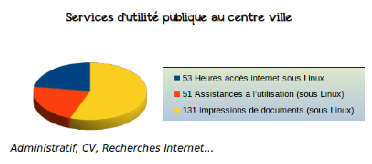 Accompagnement accès internet