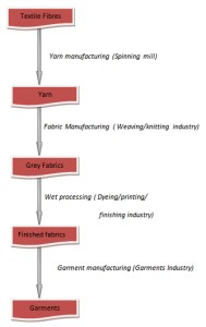 Flow chart of textile Processing