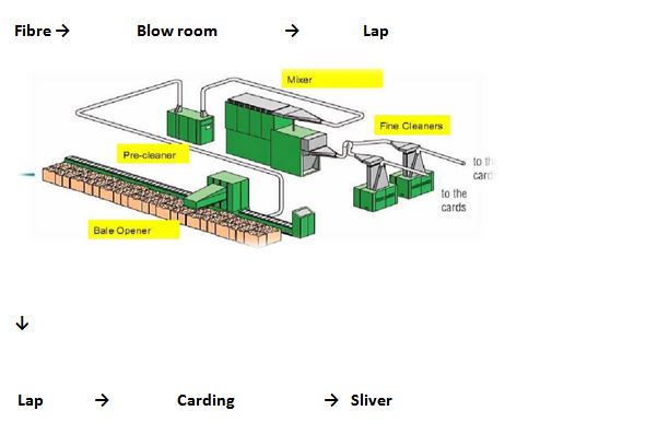 flow chart of spinning ordnur textile and finance process flow chart of yarn manufacturing