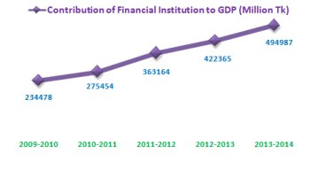 contribution of financial institutions to our GDP