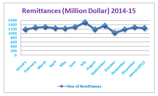flow of remittances of bangladesh