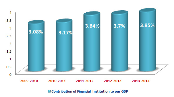 overview and growth of financial industry
