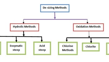 classification of desizing