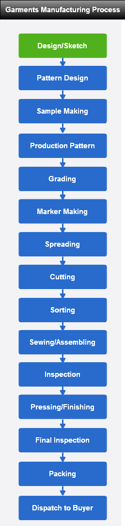 flow chart of apparel manufacturing process