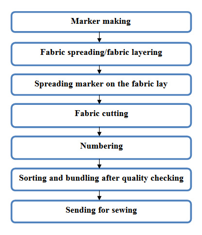 Flow Chart Of Cutting During Garments Manufacturing Archives