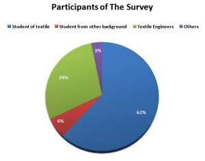 survey of top textile engineering universities