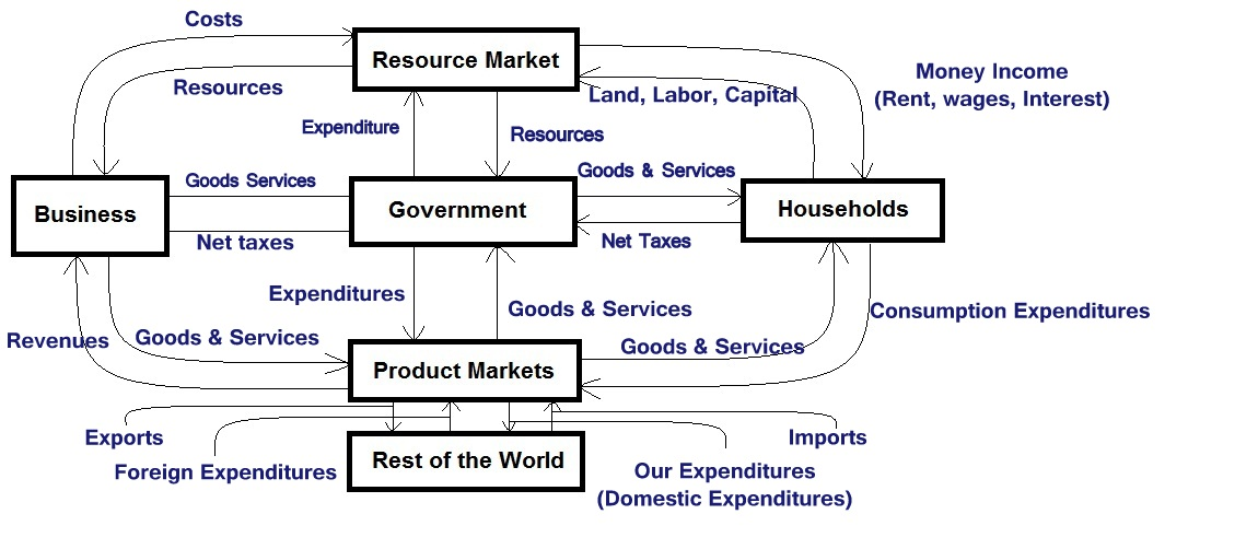 Circular Flow of Goods and Services - ORDNUR TEXTILE AND ...