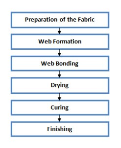 manufacturing flow chart of non woven fabric