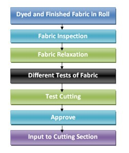 Flow Chart of Fabric Preparatory Process in Garments