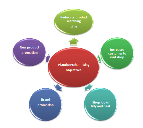 visual merchandising objectives