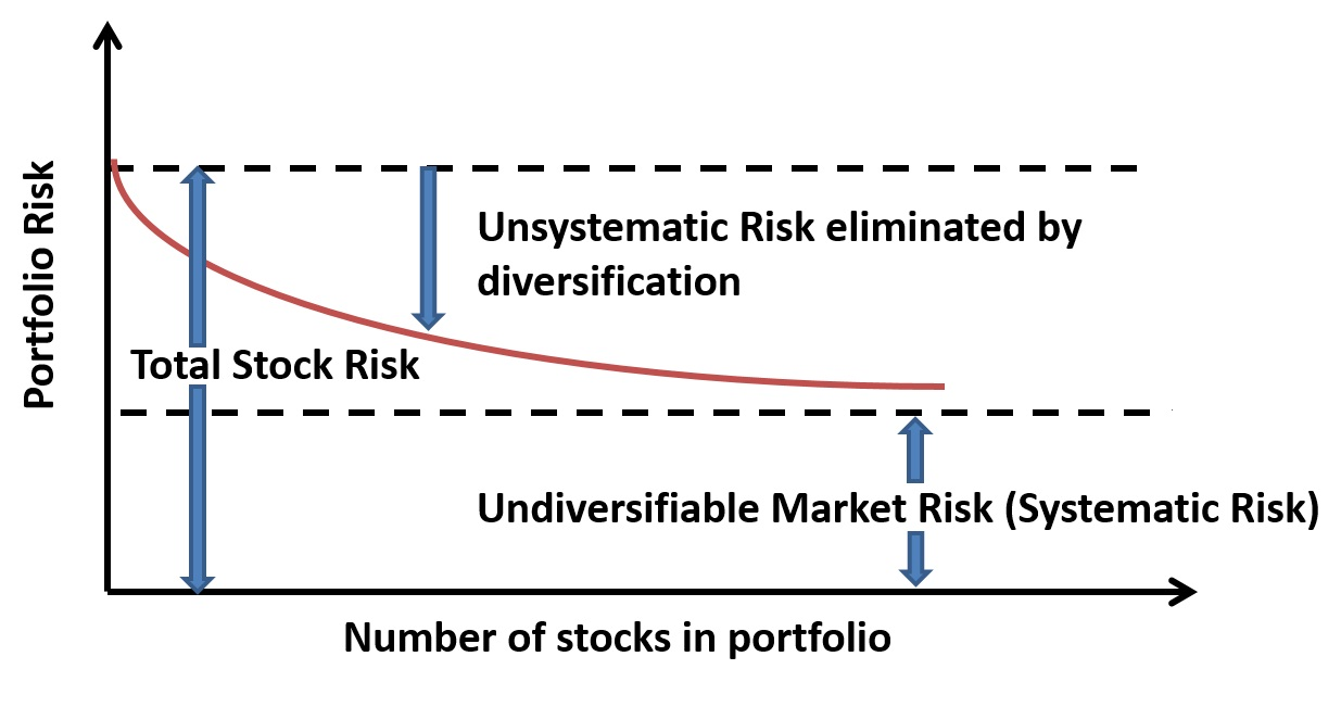 systematic and unsystematic risk