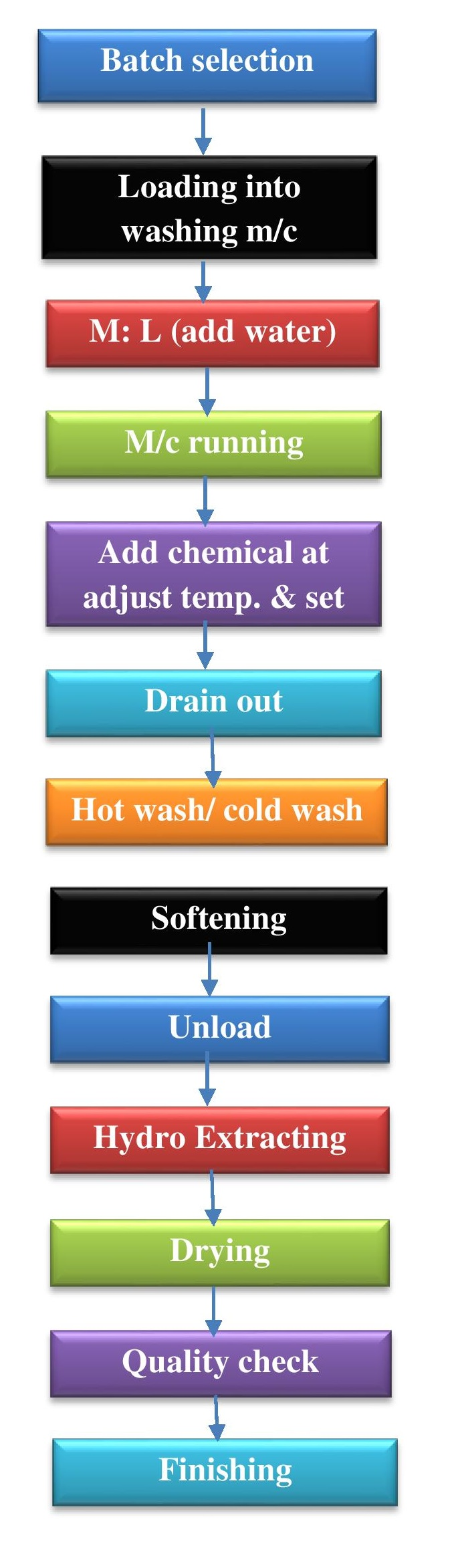 Flow Chart of Garments Washing