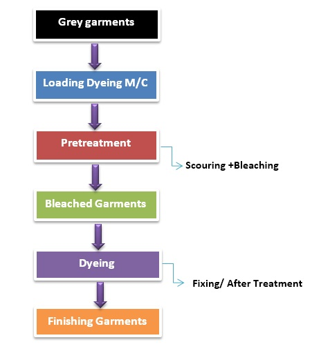 Flow Chart of Apparel Dyeing