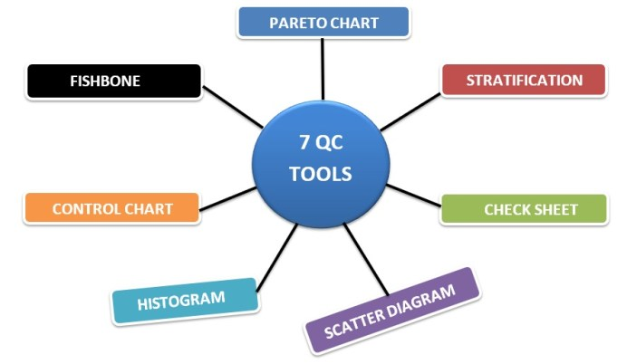 7 QC Tools in Apparel Industry