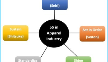 Implementation of 5S in Apparel Industry