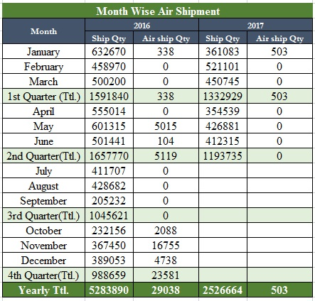 Month Wise Air Shipment