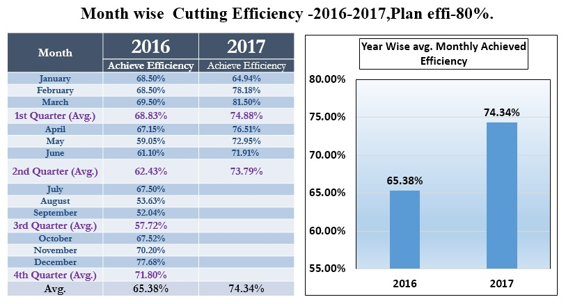 Month Wise Cutting Efficiency