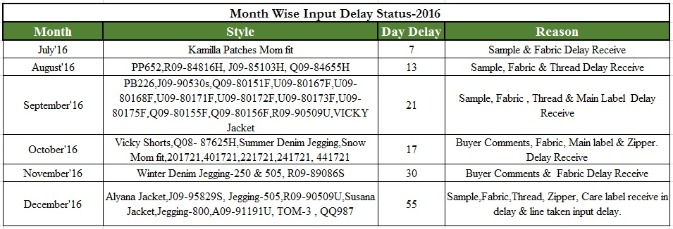 Month Wise Input Delay Status