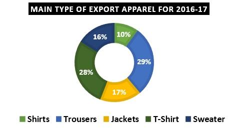 Bangladesh Main RMG Export Product Type