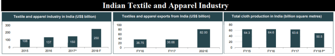 Overview of Indian Textile and Apparel Industry