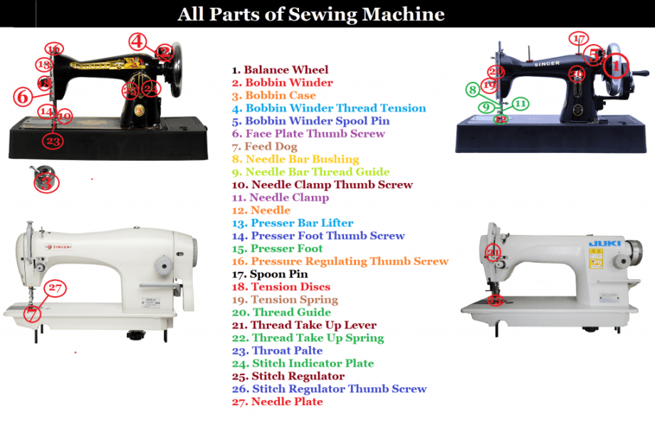 Different Parts of Sewing Machine